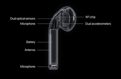 Apple Airpods W1 chip felépítése